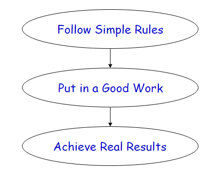 Simple_Rules_Flow_Chart