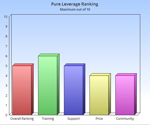 PureLeverage4