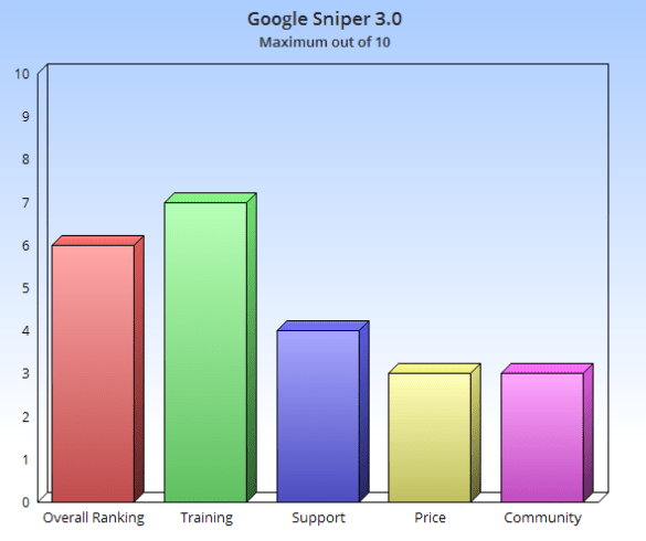 Google_sniper_piechart