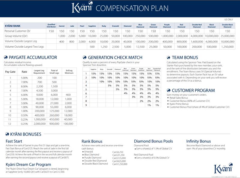 kyani compensation plan