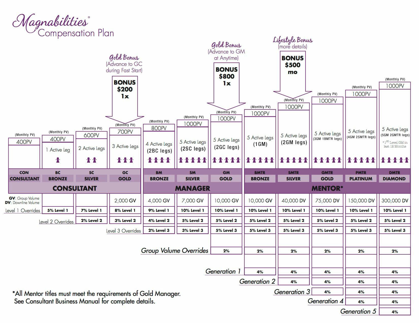 magnabilities compensation plan