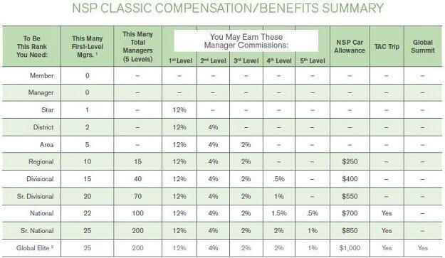 nature's sunshine classic compensation plan