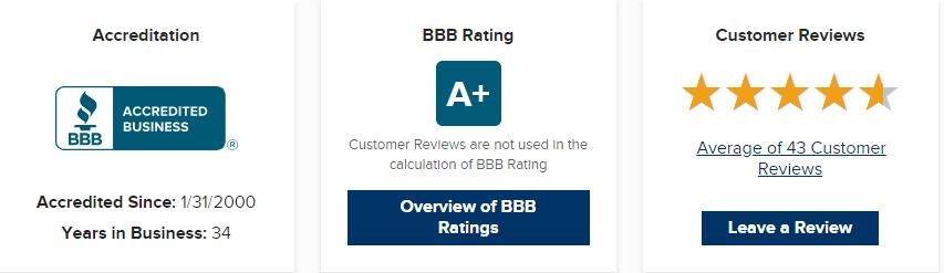 sfi-bbb ranking