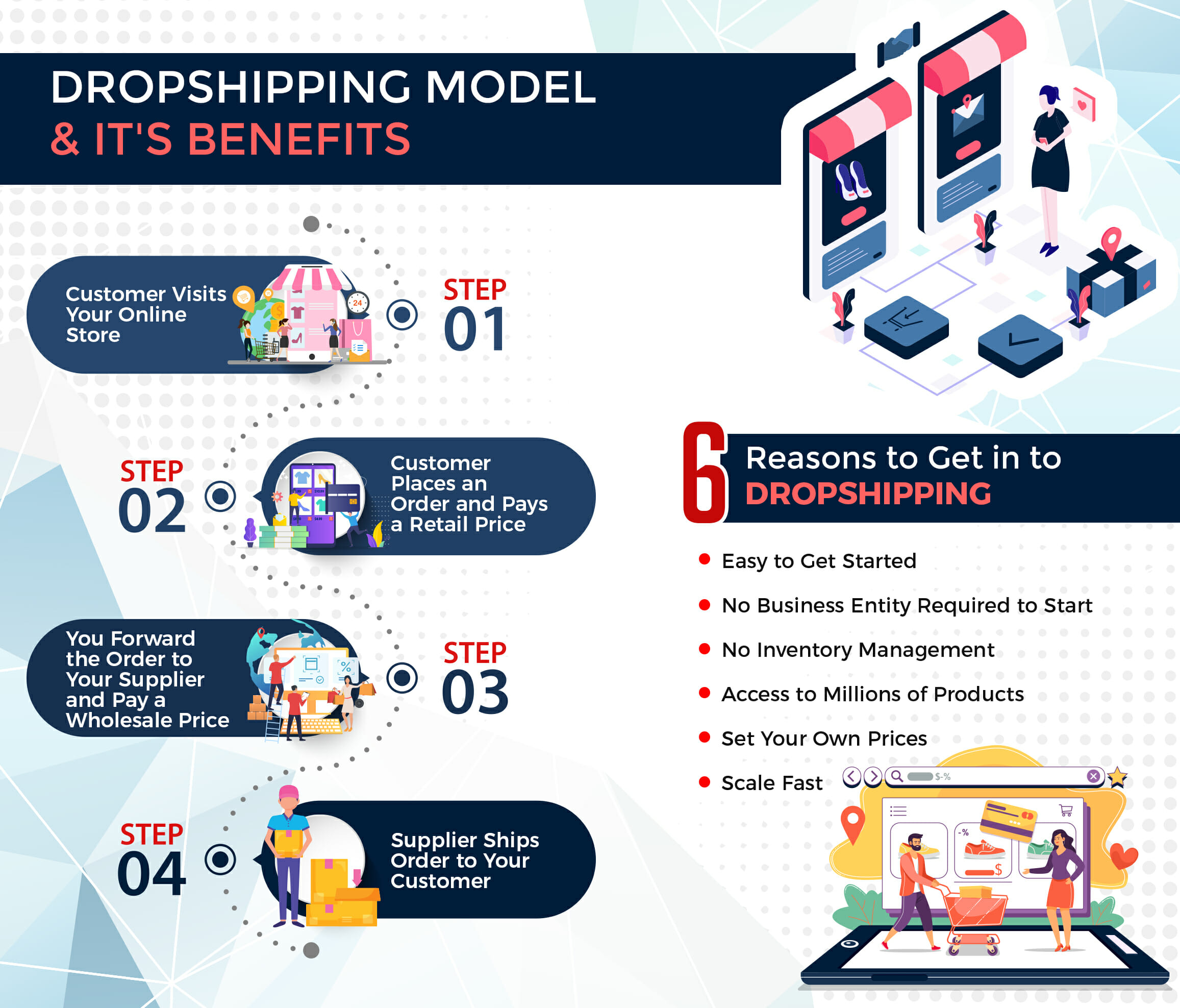 dropshipping model and it's  benefits