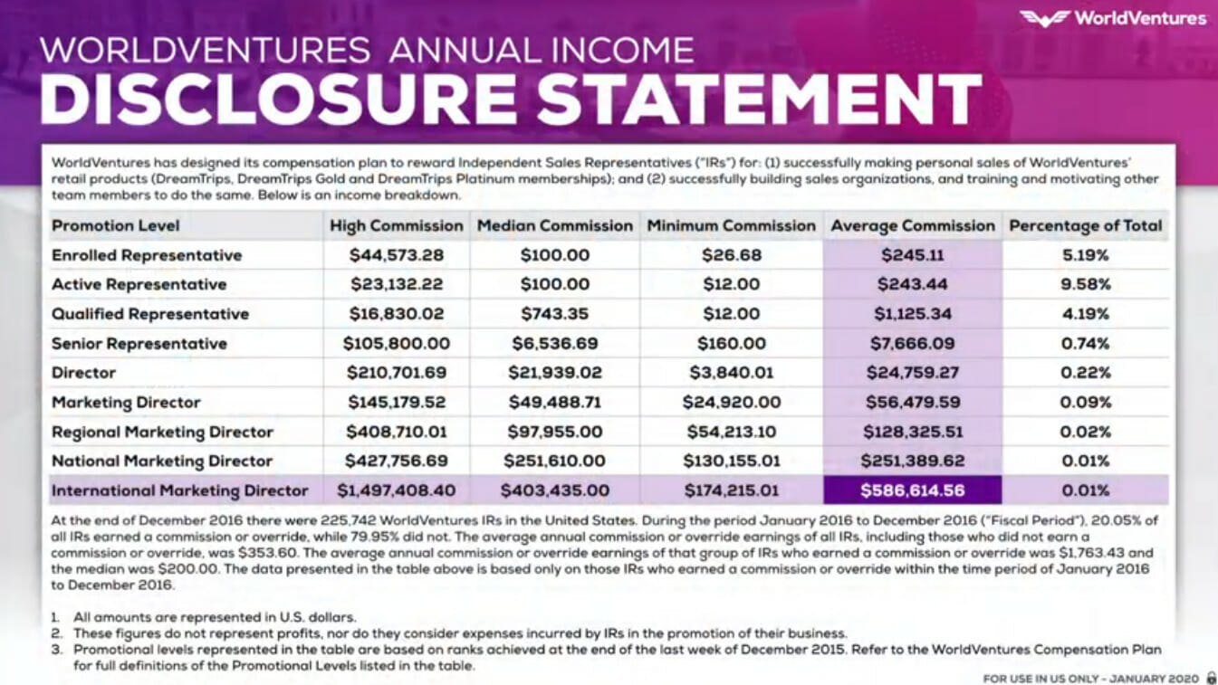 WorldVentures Income Disclosure