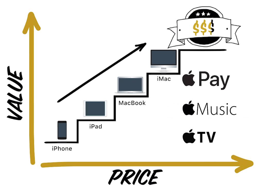legendary marketer value ladder