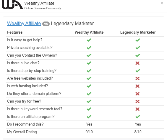 legendary marketer vs wealthy affiliate